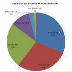 Proveedores de Internet en Argentina