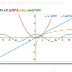 Graficar funciones Matemáticas desde Google