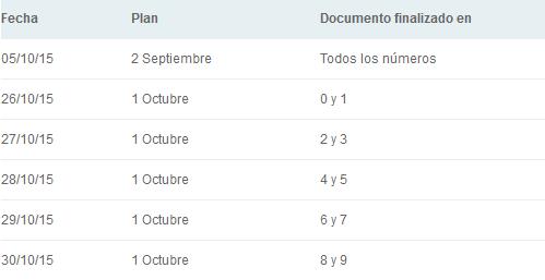 ANSES ¿En qué fecha cobro en octubre de 2015