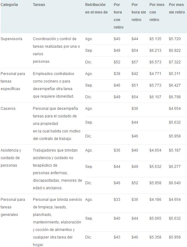 Escala Salarial 2015 – 2016 del Servicio Doméstico