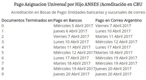 Cronograma de pagos de la AUH del mes de abril 2017