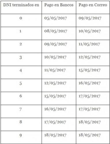 Cronograma de pagos de la AUH del mes de mayo 2017.